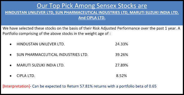 Our Top Pick Among Sensex Stocks